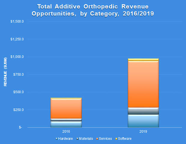 SmarTech Publishing Orthopedic implants report