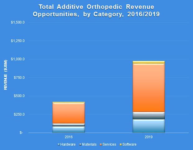 SmarTech Publishing Orthopedic implants report