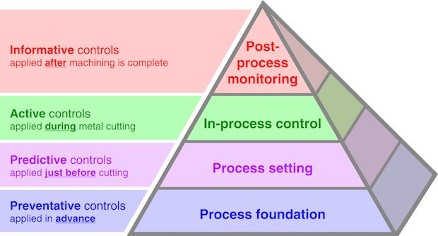Renishaw Productive Process Pyramid