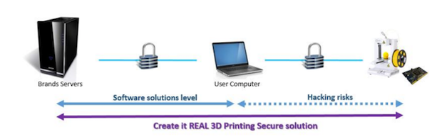 Create it REAL IP solution