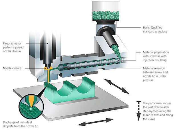 ARBURG Freeformer process