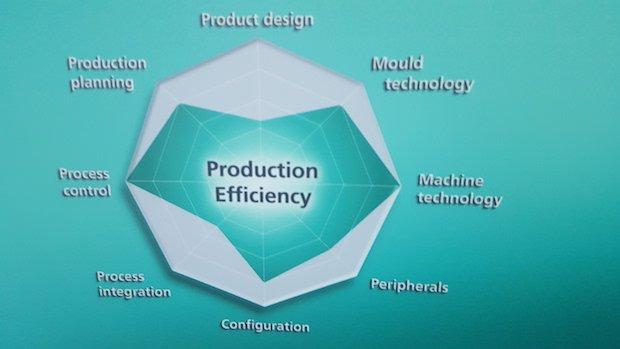 ARBURG Freeformer product eficiency