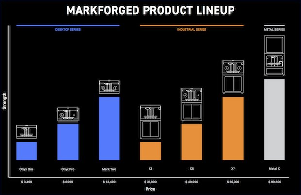 Markforged Product Lineup
