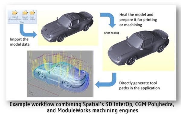 Spatial Corp ModuleWorks Dassault Systemes SDK