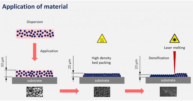LASERFLEX-Conflux-metal-3D-printing-system