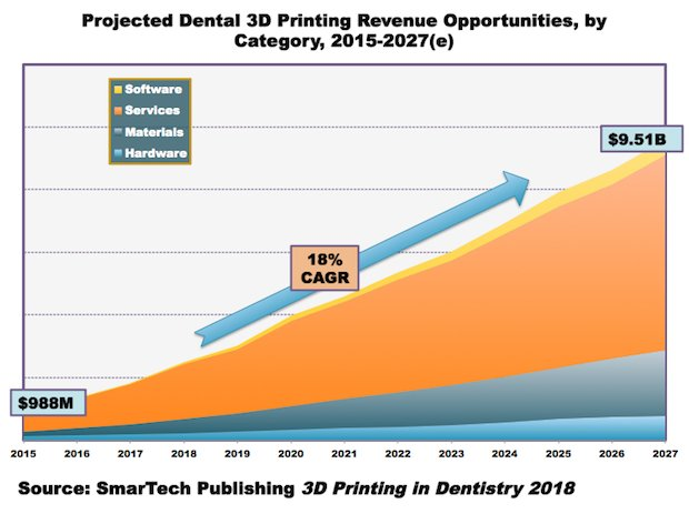 Dental market chart.png