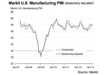 Markit US manufacturing PMI 03/13
