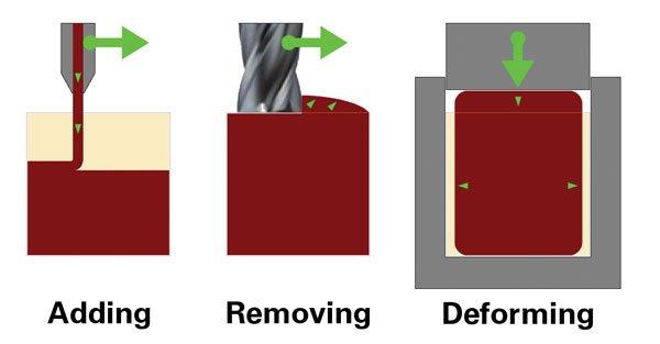 add-remove-deform