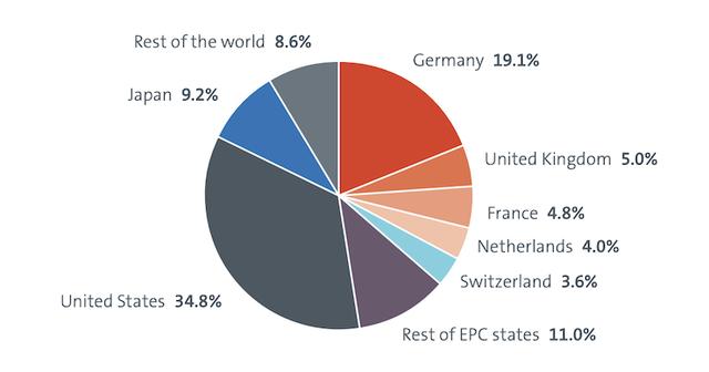 3DP Patents chart EPO.png