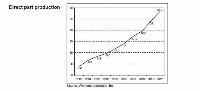 Final Part Production Trends