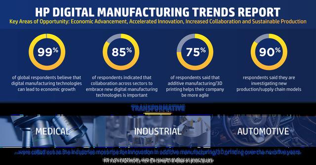 HP Digital Manufacturing Trends Report 2020