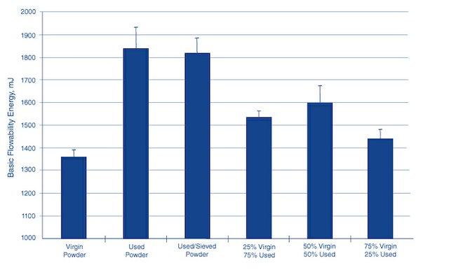 Freeman Tech graph