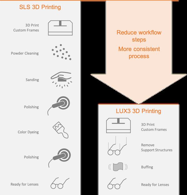 SLS vs LuxCreo DLP 3D Printing Process-2.png
