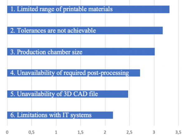 Figure 2 - Technical barriers to 3D printed spare parts.png