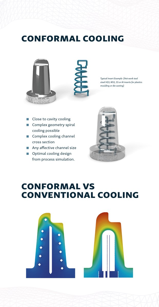 Conformal Cooling vs Conventional Cooling