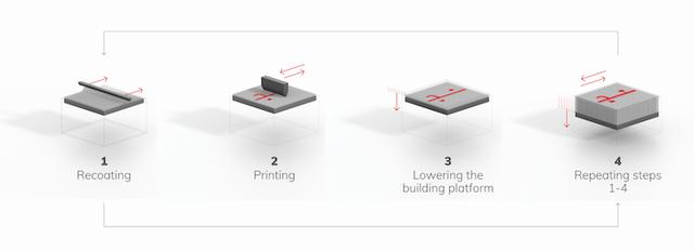 printing process_binder jetting (© voxeljet).PNG