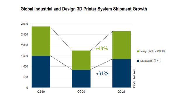Chart 1: Global Industrial and Design 3D Printer System Shipment Growth.