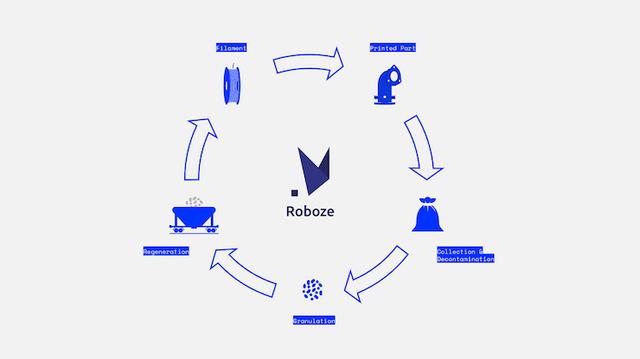 Circular Economy Graphic Roboze.png