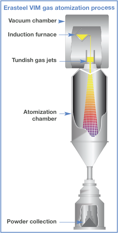 Erasteel VIM gas atomization process