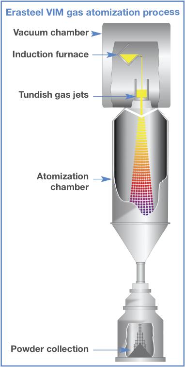 Erasteel VIMgas atomization process