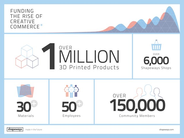 Shapeways Funding Graphic