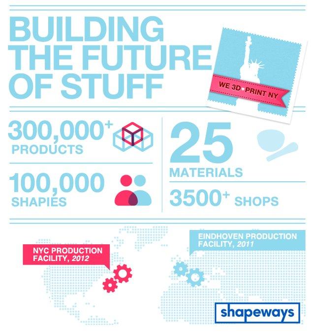 Future Factory graphic