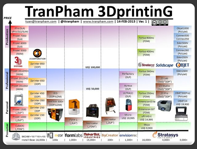 TranPham's 3D Printing chart
