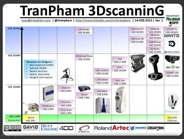 TranPham's 3D scanning chart
