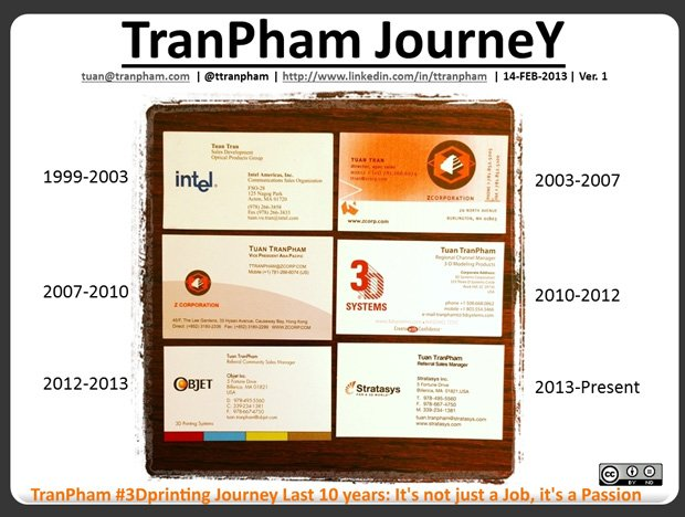 TranPham's Journey