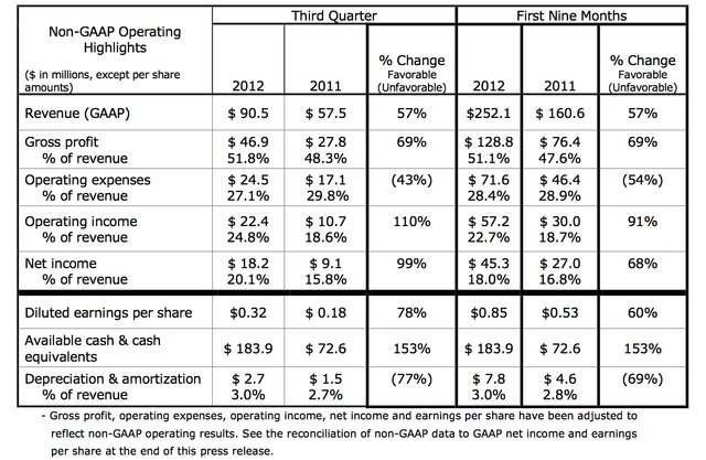 3D Systems 2012 non-GAAP financial results Q3 2012