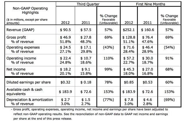 3D Systems 2012 non-GAAP financial results Q3 2012
