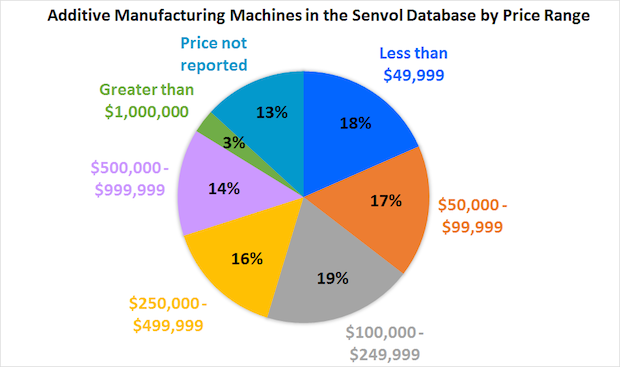 Senvol Database_AM Machine Pricing Breakdown_4 6 15.png