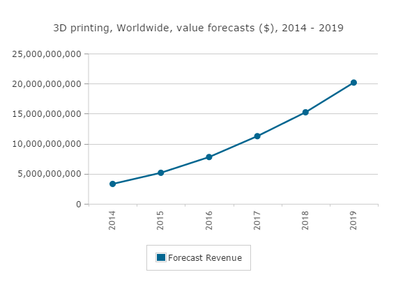 Canalys press release 20150414 - Global 3D printing market to reach $20.2 billion in 2019-3.jpg.PNG