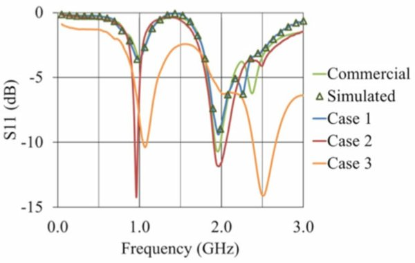 Frequencies of the case