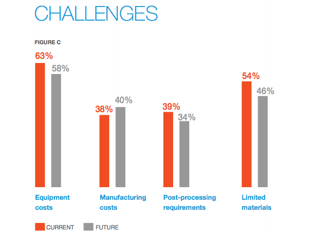 Top challenges in using AM.