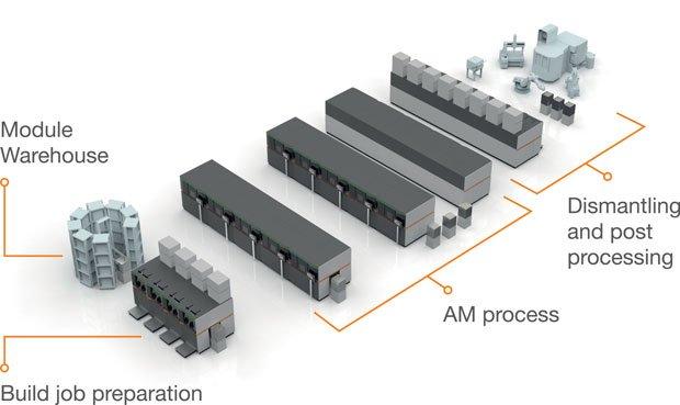 Concept Laser's factory floor