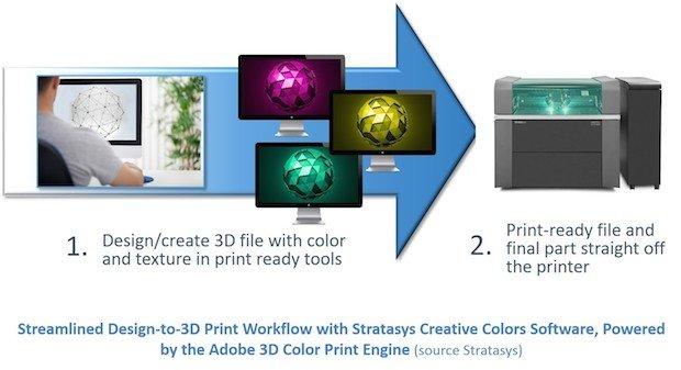 2_Streamlined_Design_to_3D_Print_Workflow.jpg