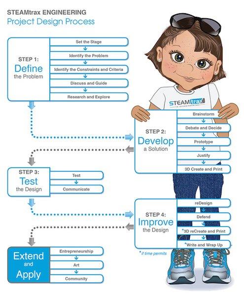 STEAMtrax-Project-Design-Process.jpeg