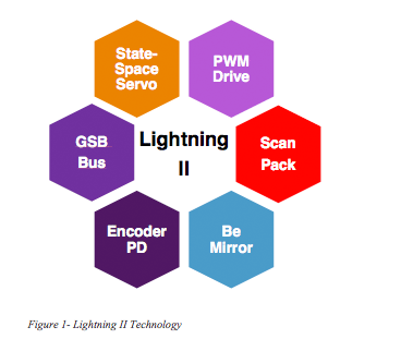 Lightning II Figure 1