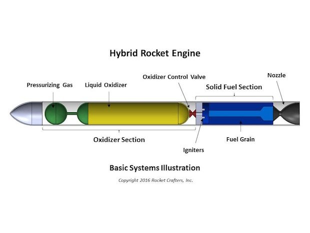Rocket Crafters hybrid engine