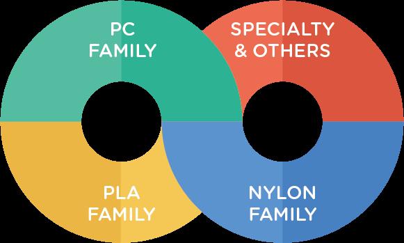 Polymaker Industrial portfolio